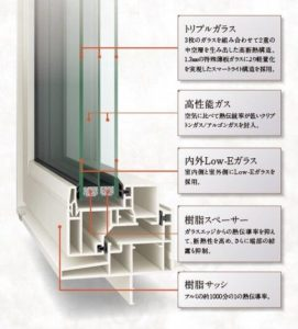 樹脂サッシ トリプルガラス エルスターX